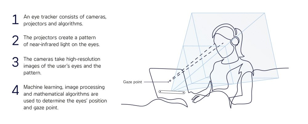 how eye tracking works - step by step